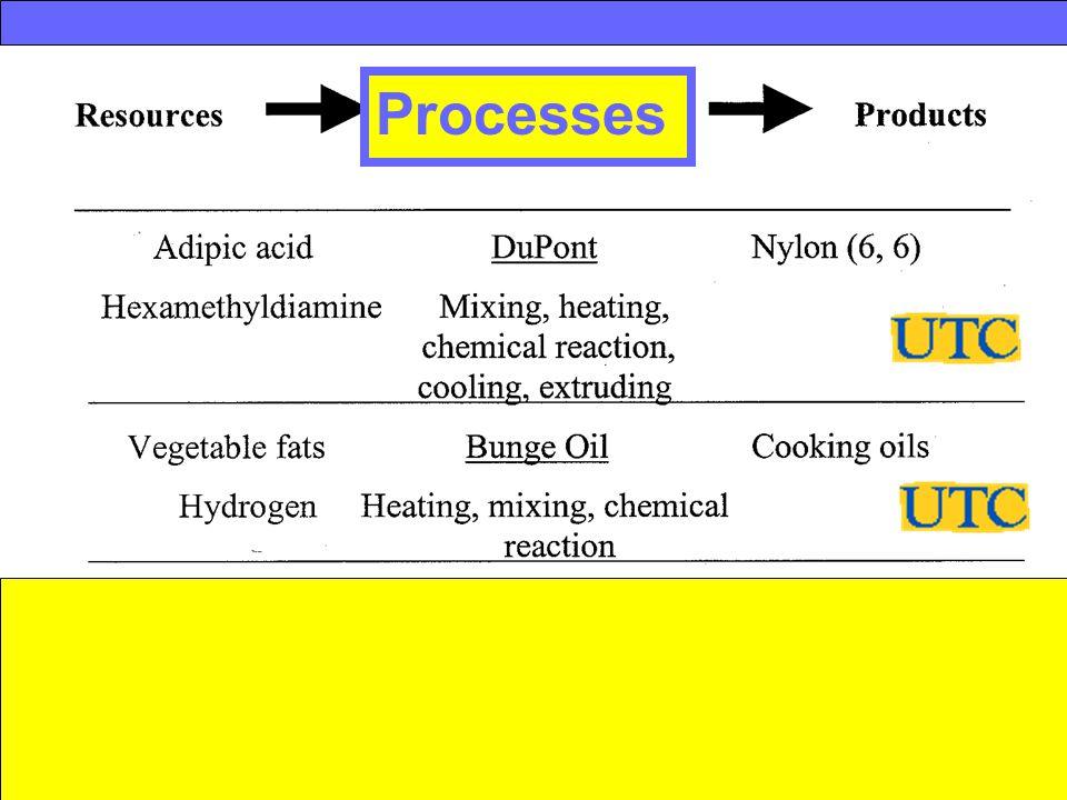 Messer Industries Processes