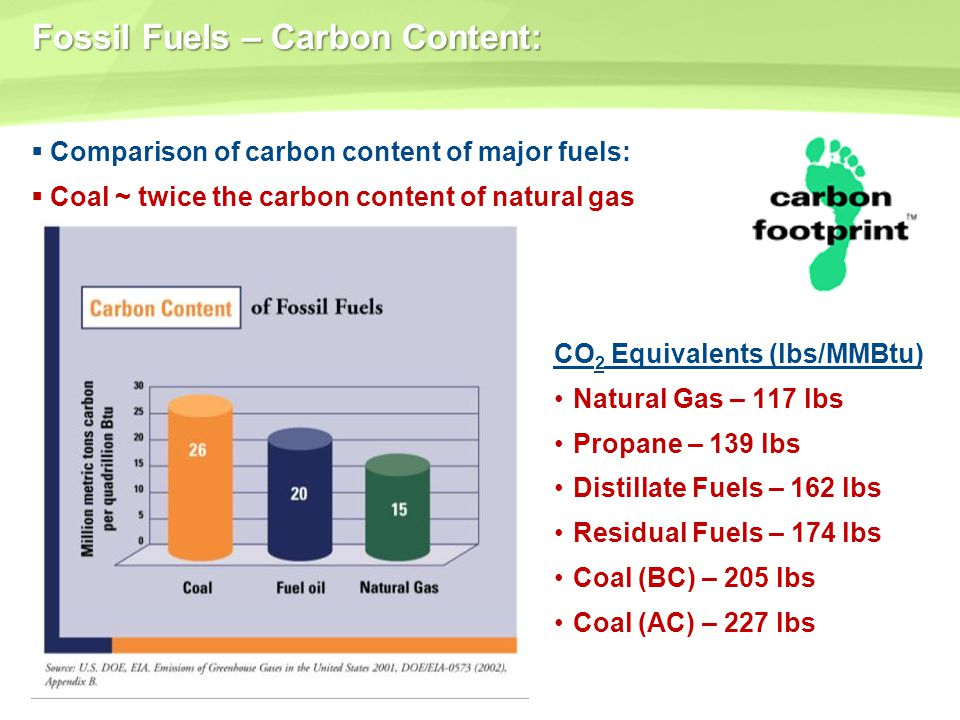 Fossil Fuels – Carbon Content: Comparison of carbon content of major fuels: Coal ~ twice the carbon content of natural gas CO 2 Equivalents (lbs/MMBtu