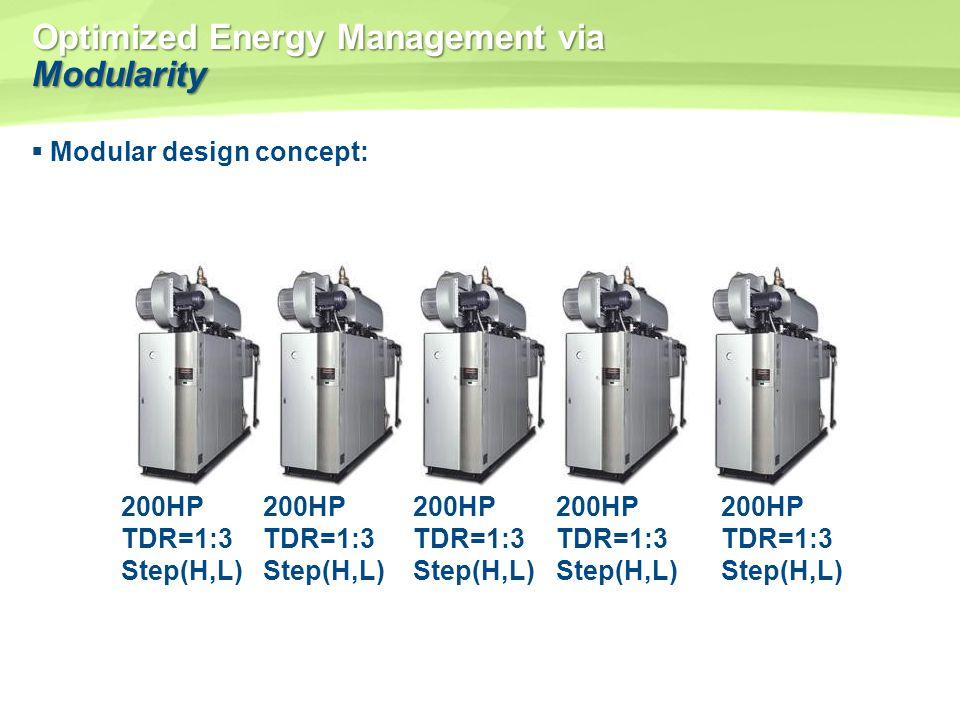 Optimized Energy Management via Modularity Modular design concept: 200HP TDR=1:3 Step(H,L) 200HP TDR=1:3 Step(H,L) 200HP TDR=1:3 Step(H,L) 200HP TDR=1