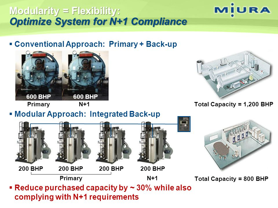 Modularity = Flexibility: Optimize System for N+1 Compliance Conventional Approach: Primary + Back-up Modular Approach: Integrated Back-up Reduce purc
