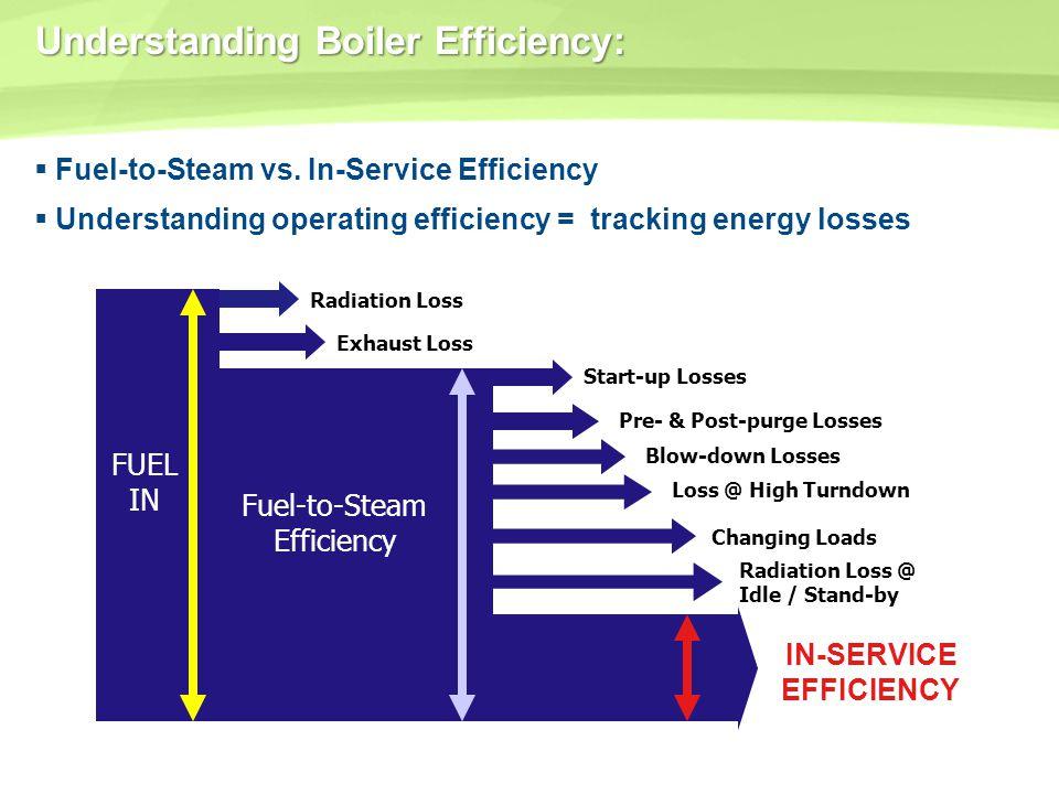 Understanding Boiler Efficiency: Fuel-to-Steam vs. In-Service Efficiency Understanding operating efficiency = tracking energy losses FUEL IN Radiation