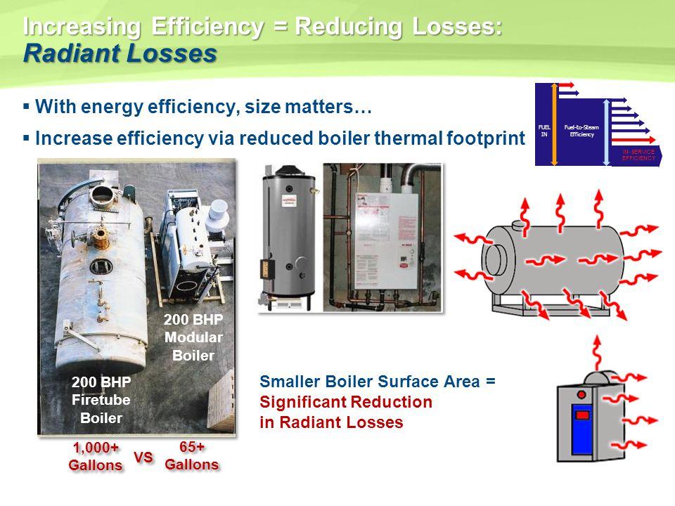 Increasing Efficiency = Reducing Losses: Radiant Losses With energy efficiency, size matters… Increase efficiency via reduced boiler thermal footprint