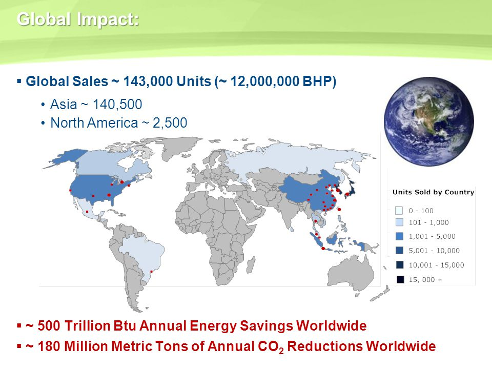 Global Impact: Global Sales ~ 143,000 Units (~ 12,000,000 BHP) Asia ~ 140,500 North America ~ 2,500 ~ 500 Trillion Btu Annual Energy Savings Worldwide