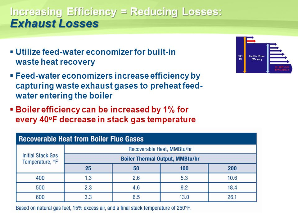 Increasing Efficiency = Reducing Losses: Exhaust Losses Utilize feed-water economizer for built-in waste heat recovery Feed-water economizers increase