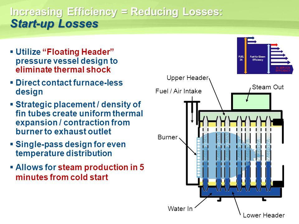 Increasing Efficiency = Reducing Losses: Start-up Losses Utilize Floating Header pressure vessel design to eliminate thermal shock Direct contact furn