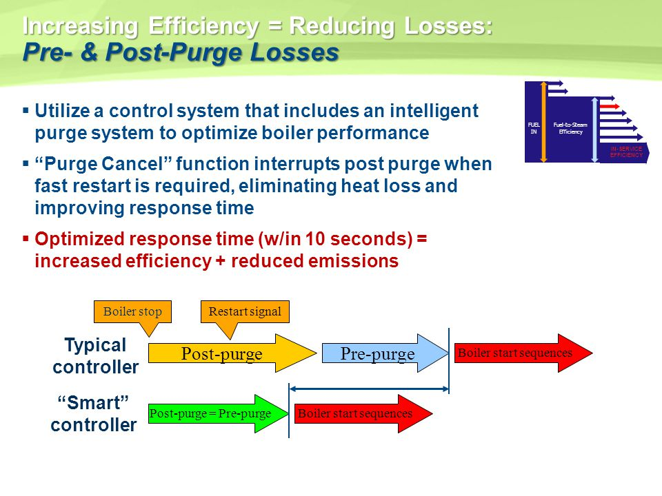 Increasing Efficiency = Reducing Losses: Pre- & Post-Purge Losses Utilize a control system that includes an intelligent purge system to optimize boile