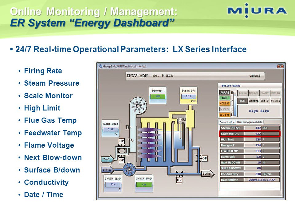 Online Monitoring / Management: ER System Energy Dashboard 24/7 Real-time Operational Parameters: LX Series Interface Firing Rate Steam Pressure Scale