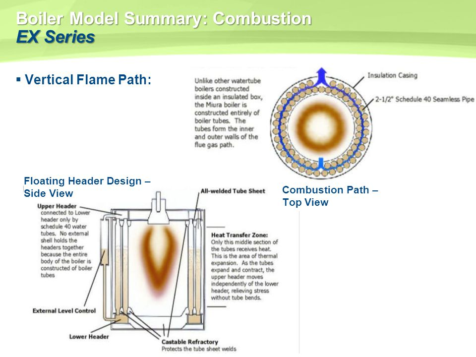 Boiler Model Summary: Combustion EX Series Vertical Flame Path: Floating Header Design – Side View Combustion Path – Top View
