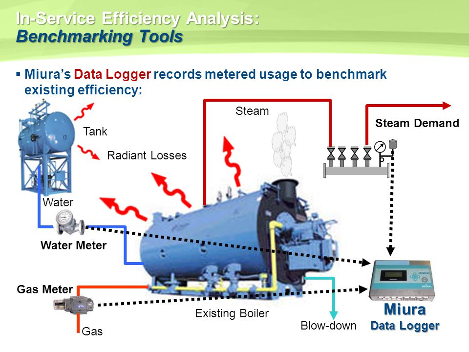 In-Service Efficiency Analysis: Benchmarking Tools Miuras Data Logger records metered usage to benchmark existing efficiency: Tank Existing Boiler Gas