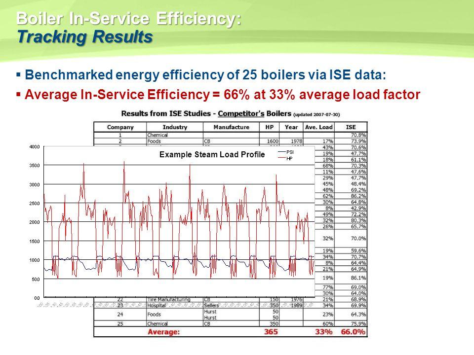 Boiler In-Service Efficiency: Tracking Results Benchmarked energy efficiency of 25 boilers via ISE data: Average In-Service Efficiency = 66% at 33% av