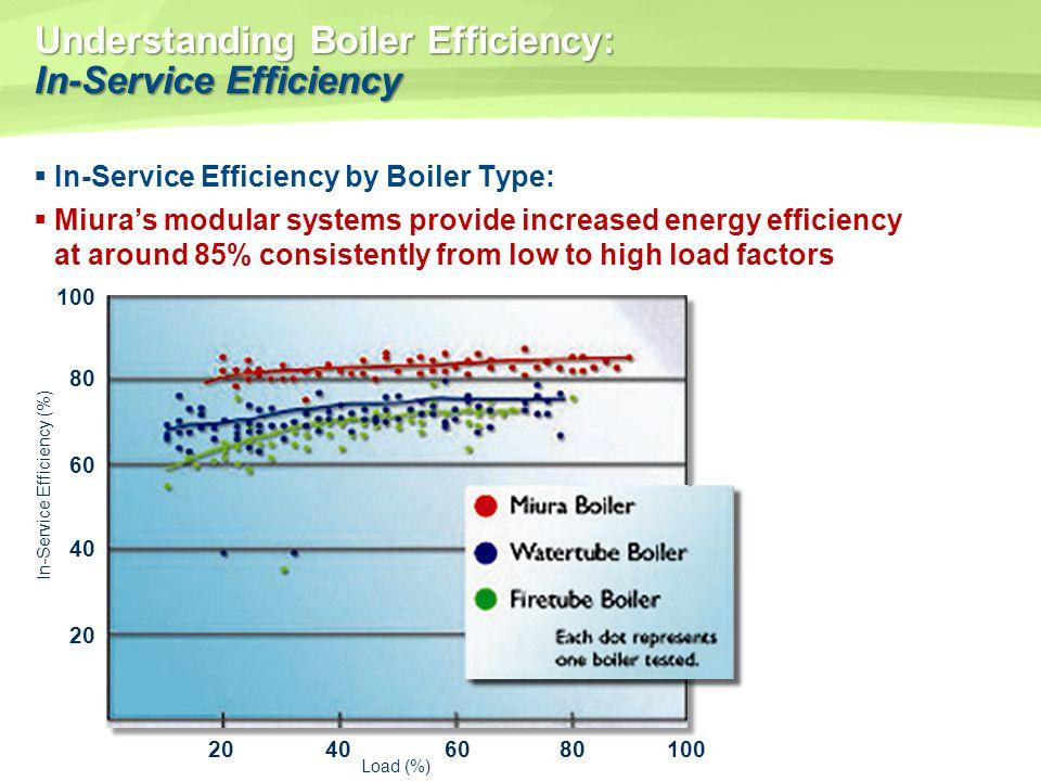 Understanding Boiler Efficiency: In-Service Efficiency In-Service Efficiency by Boiler Type: Miuras modular systems provide increased energy efficienc