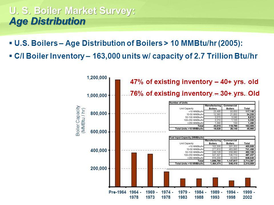 U. S. Boiler Market Survey: Age Distribution U.S. Boilers – Age Distribution of Boilers > 10 MMBtu/hr (2005): C/I Boiler Inventory – 163,000 units w/