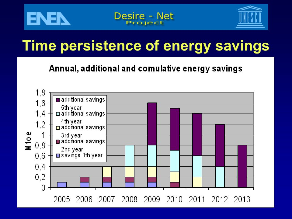 Casaccia 09.01.20078 Time persistence of energy savings