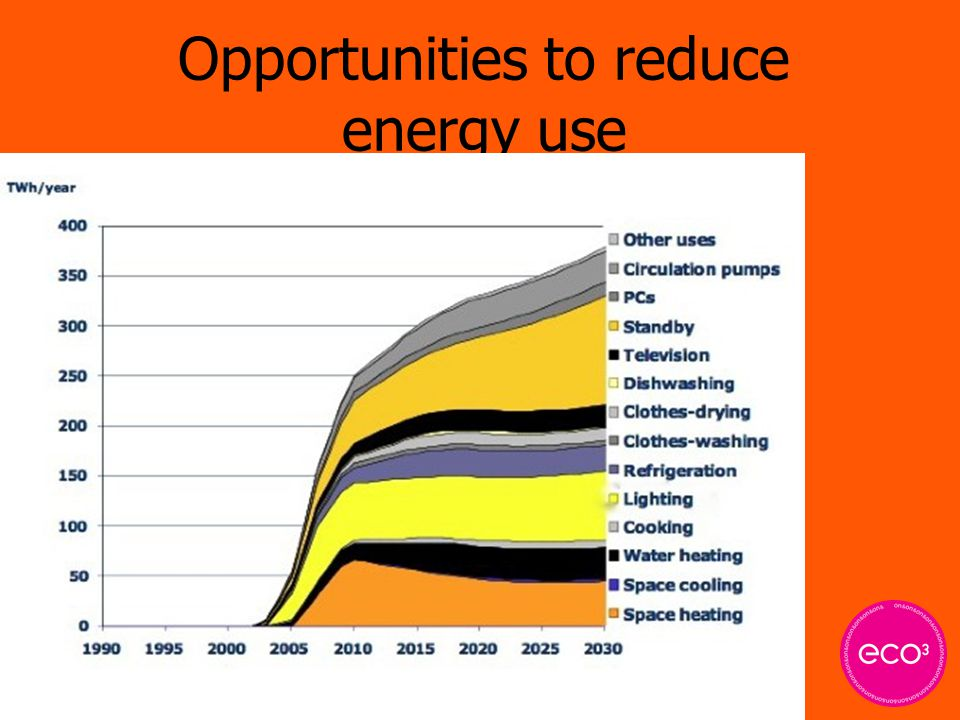 Opportunities to reduce energy use