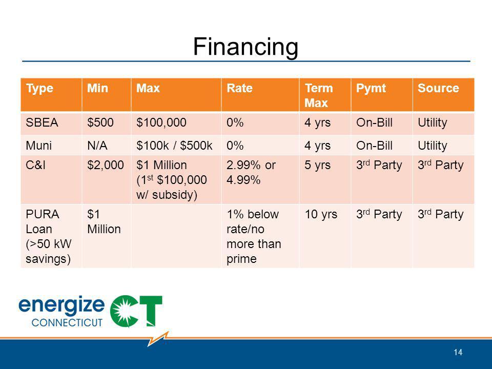 Financing 14 TypeMinMaxRateTerm Max PymtSource SBEA$500$100,0000%4 yrsOn-BillUtility MuniN/A$100k / $500k0%4 yrsOn-BillUtility C&I$2,000$1 Million (1 st $100,000 w/ subsidy) 2.99% or 4.99% 5 yrs3 rd Party PURA Loan (>50 kW savings) $1 Million 1% below rate/no more than prime 10 yrs3 rd Party
