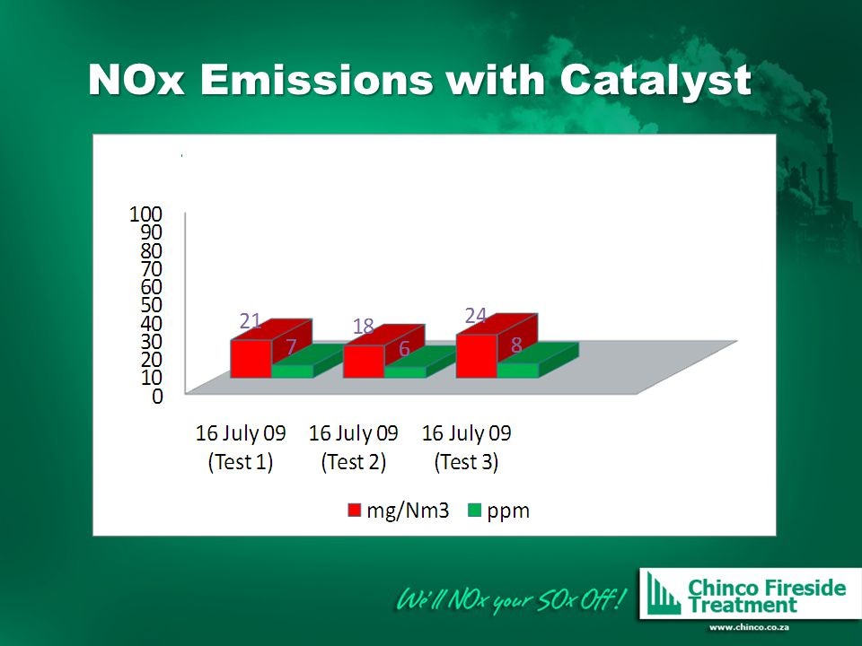 NOx Emissions with Catalyst NOx Emissions with Catalyst