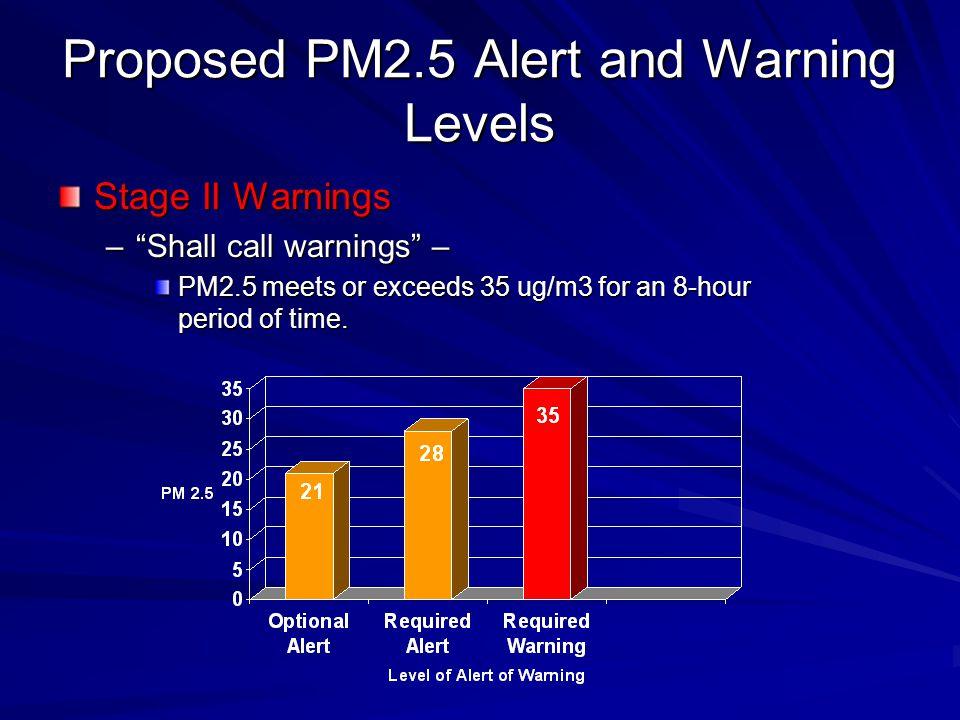 Proposed PM2.5 Alert and Warning Levels Stage II Warnings –Shall call warnings – PM2.5 meets or exceeds 35 ug/m3 for an 8-hour period of time.