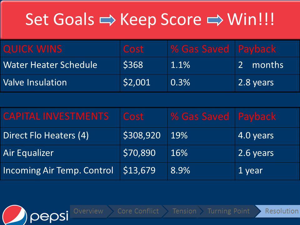 Set Goals Keep Score Win!!.
