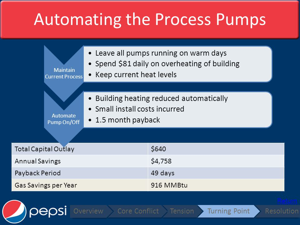 Automating the Process Pumps Overview Core ConflictTensionTurning PointResolution Total Capital Outlay$640 Annual Savings$4,758 Payback Period49 days Gas Savings per Year916 MMBtu Return Maintain Current Process Leave all pumps running on warm days Spend $81 daily on overheating of building Keep current heat levels Automate Pump On/Off Building heating reduced automatically Small install costs incurred 1.5 month payback