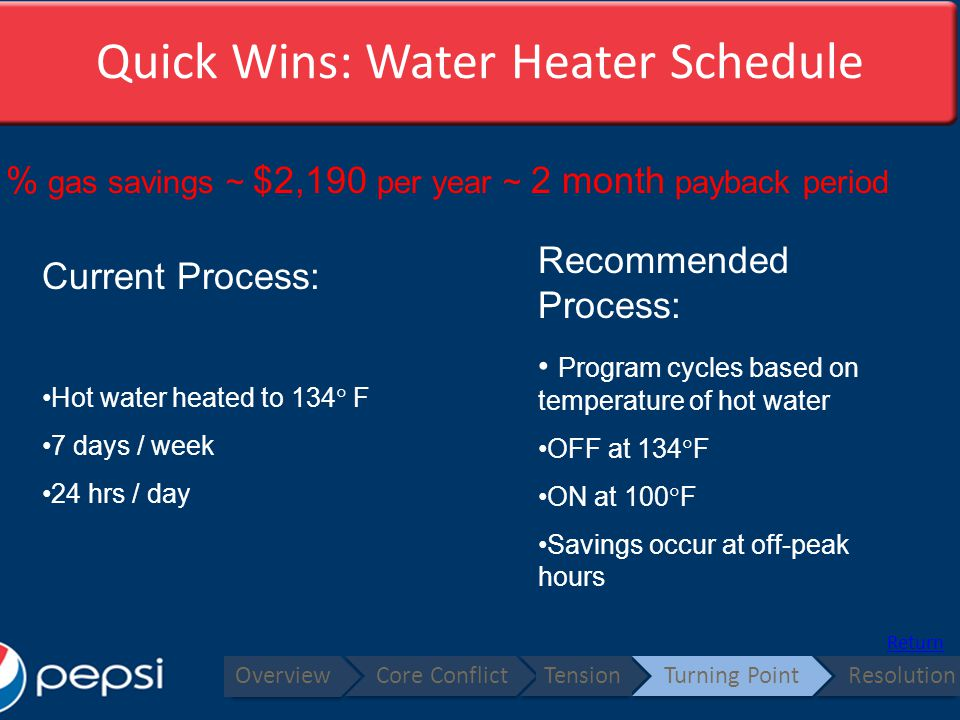 Quick Wins: Water Heater Schedule Overview Core ConflictTensionTurning PointResolution Return Current Process: Hot water heated to 134 F 7 days / week 24 hrs / day Recommended Process: Program cycles based on temperature of hot water OFF at 134 F ON at 100 F Savings occur at off-peak hours 1.1% gas savings ~ $2,190 per year ~ 2 month payback period