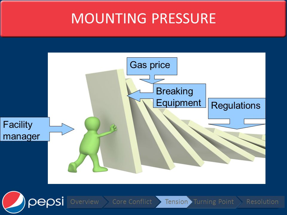 MOUNTING PRESSURE Overview Core ConflictTensionTurning PointResolution Facility manager Gas price Breaking Equipment Regulations