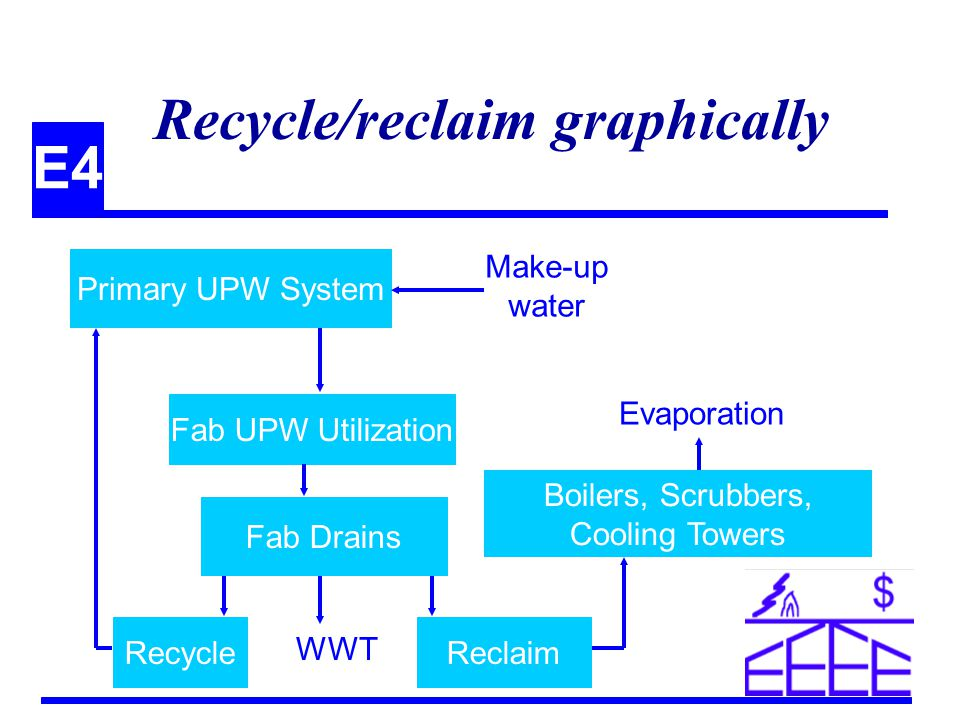 E4 Recycle/reclaim graphically Primary UPW System Fab UPW Utilization Fab Drains RecycleReclaim Make-up water Boilers, Scrubbers, Cooling Towers Evaporation WWT