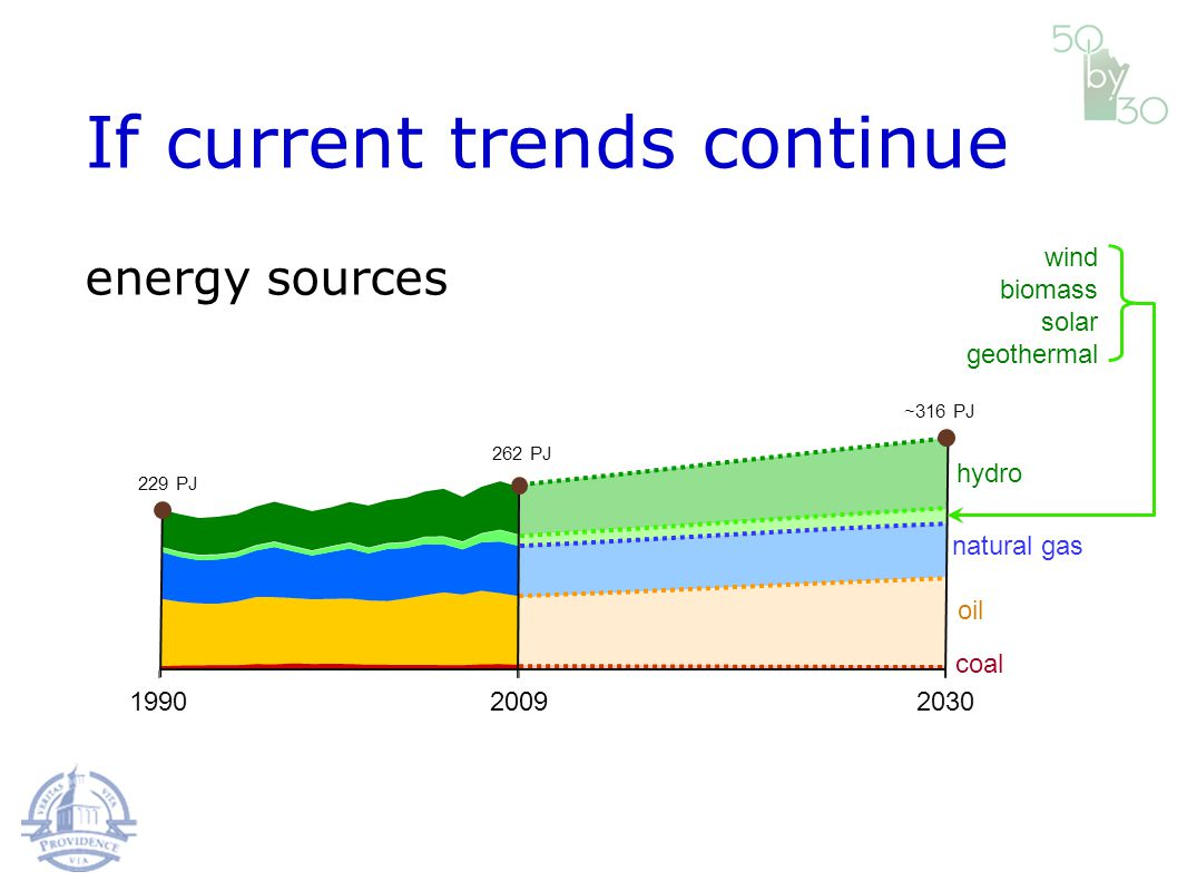 199020302009 229 PJ 262 PJ ~316 PJ coal oil natural gas hydro wind biomass solar geothermal If current trends continue energy sources
