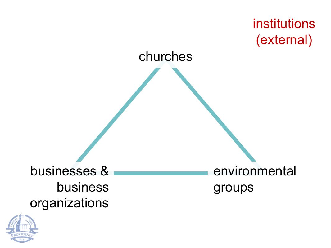 churches businesses & business organizations institutions (external) environmental groups