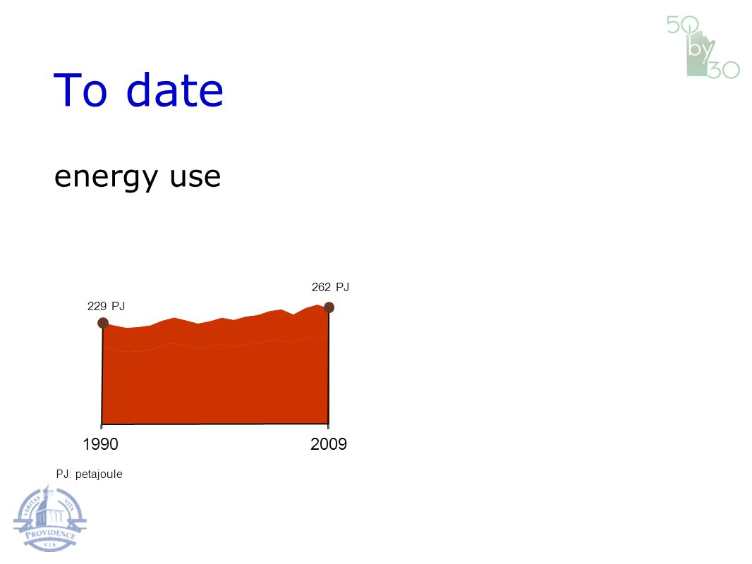 energy use To date PJ: petajoule 19902009 229 PJ 262 PJ