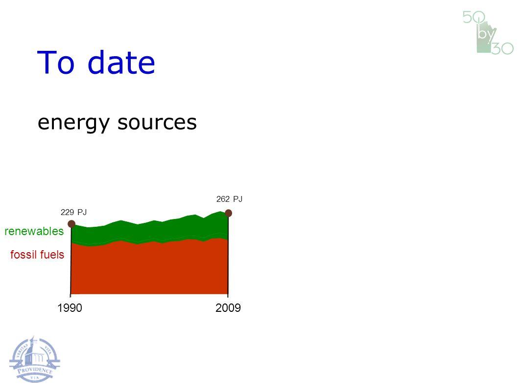 fossil fuels renewables 19902009 229 PJ 262 PJ energy sources To date