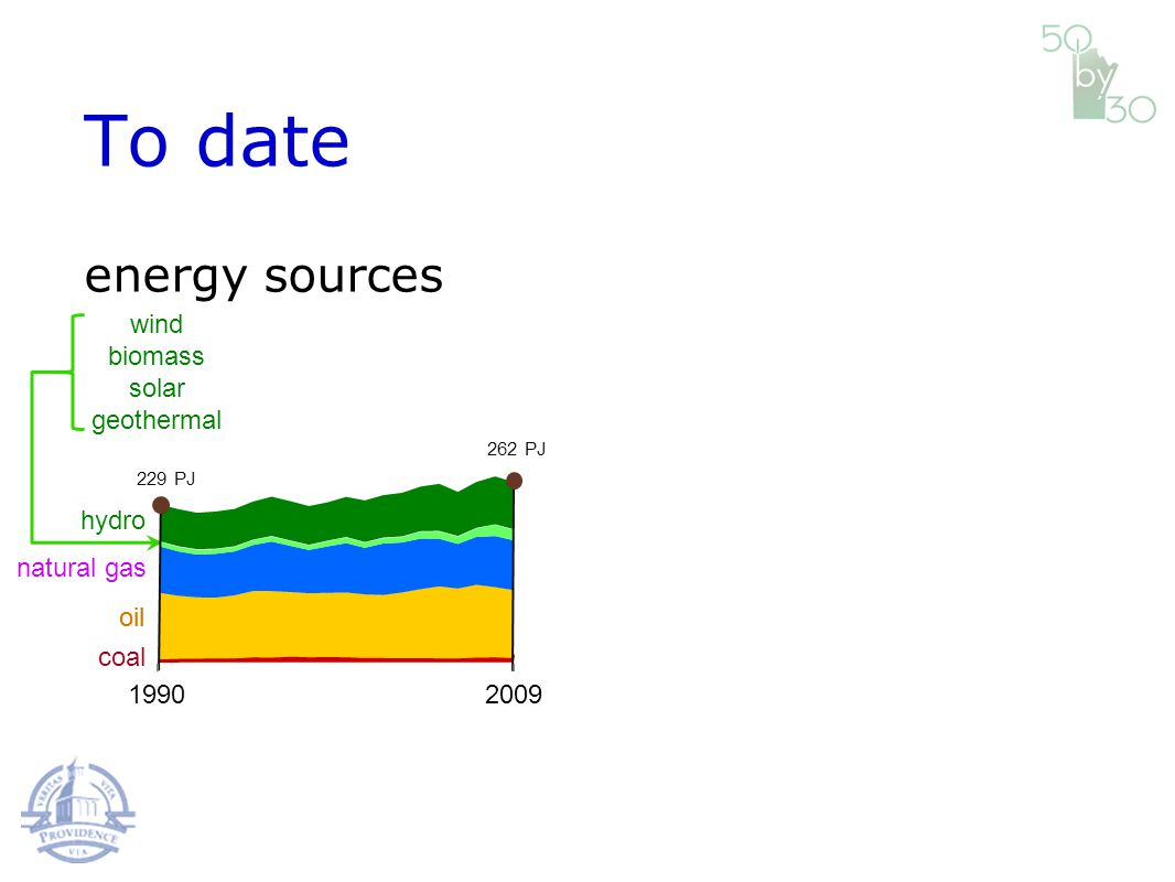 coal oil natural gas hydro wind biomass solar geothermal oil 19902009 229 PJ 262 PJ To date energy sources