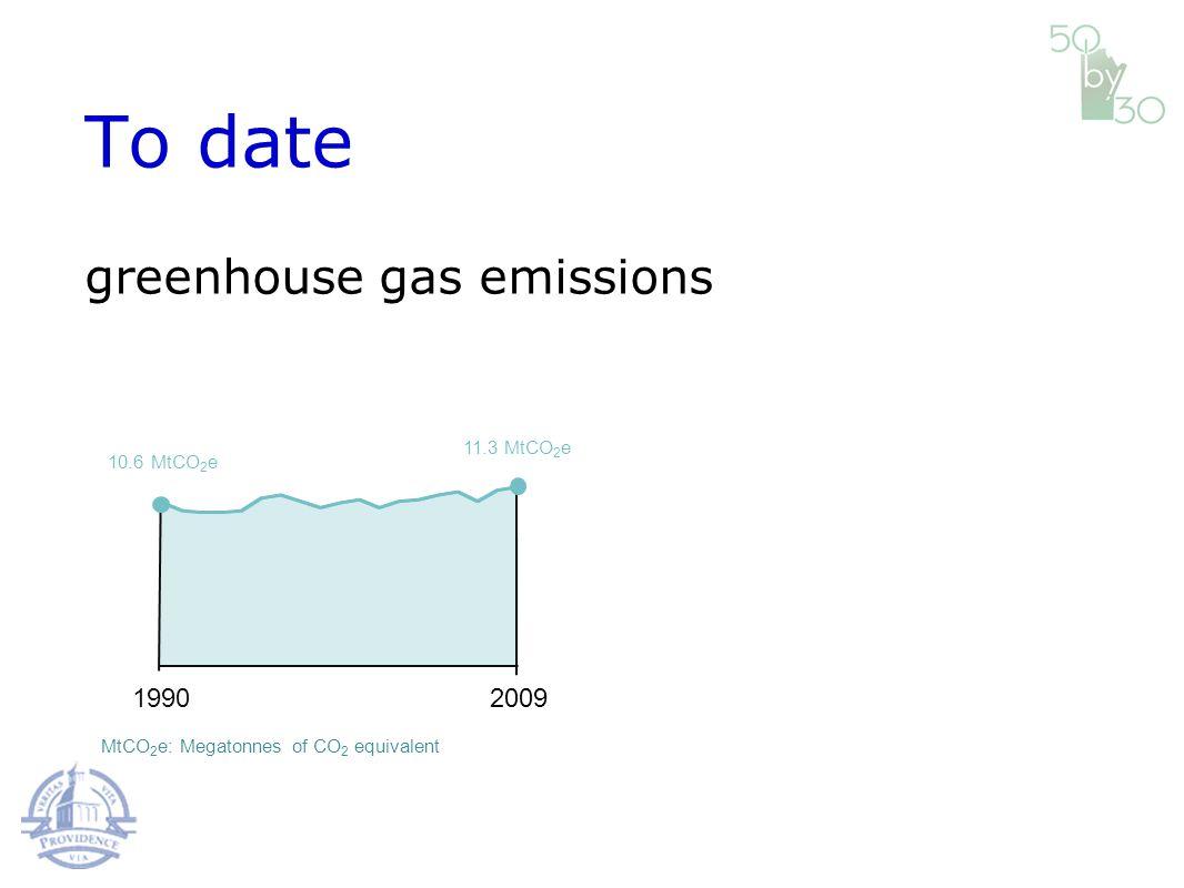 19902009 11.3 MtCO 2 e To date 10.6 MtCO 2 e MtCO 2 e: Megatonnes of CO 2 equivalent greenhouse gas emissions