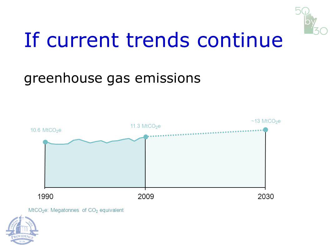 19902009 11.3 MtCO 2 e If current trends continue 10.6 MtCO 2 e MtCO 2 e: Megatonnes of CO 2 equivalent 2030 ~13 MtCO 2 e greenhouse gas emissions