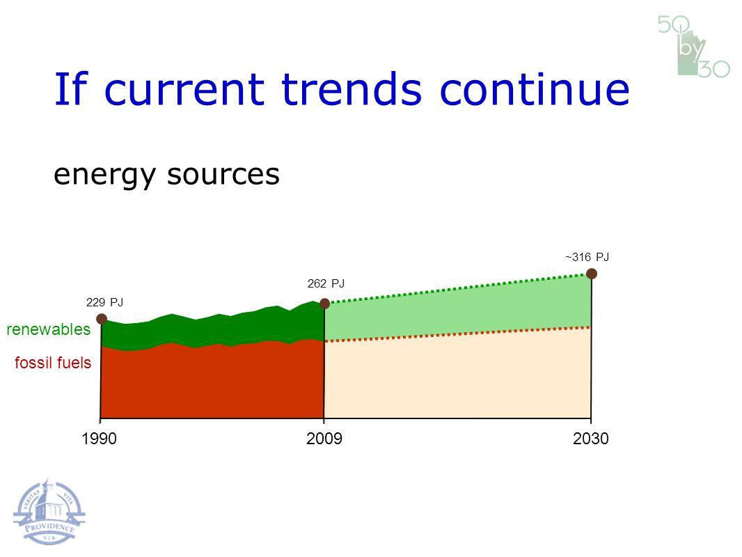 fossil fuels renewables 199020302009 229 PJ 262 PJ ~316 PJ If current trends continue energy sources