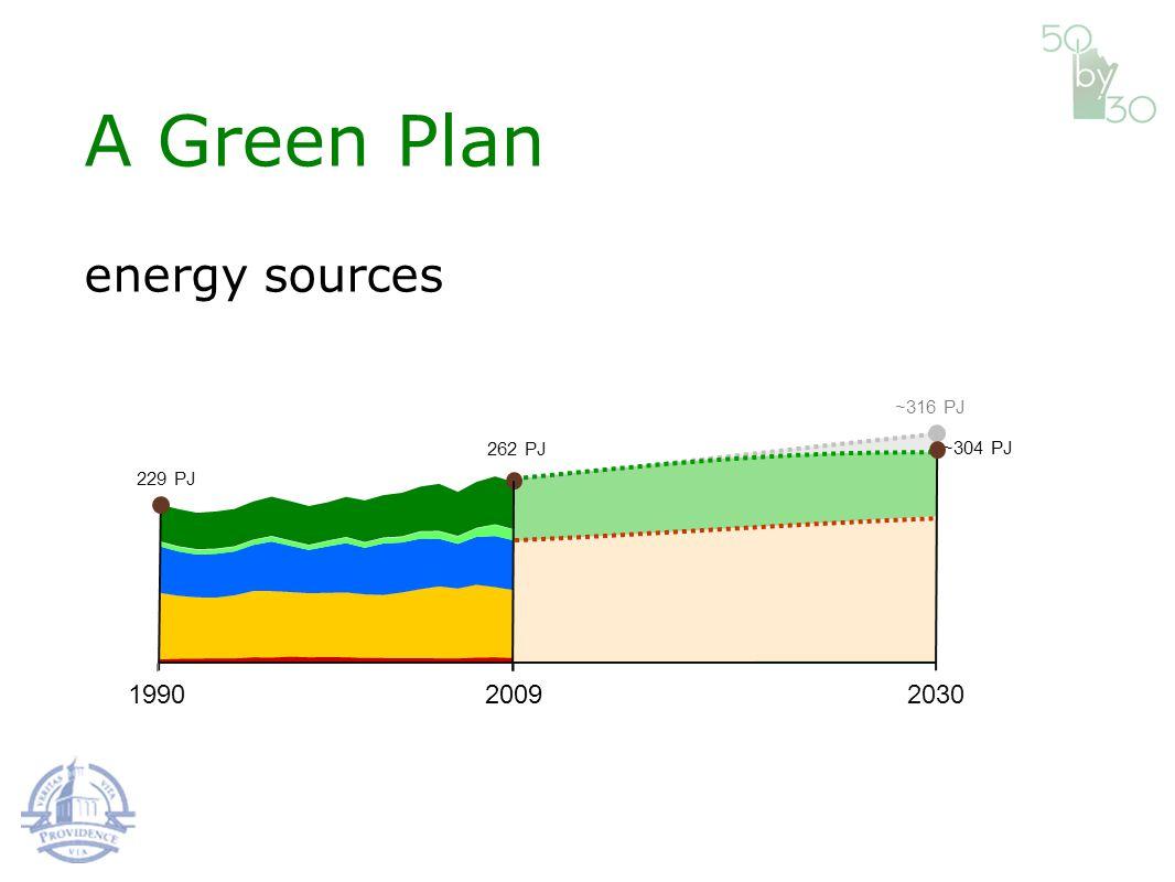 199020302009 229 PJ 262 PJ ~316 PJ ~304 PJ A Green Plan energy sources