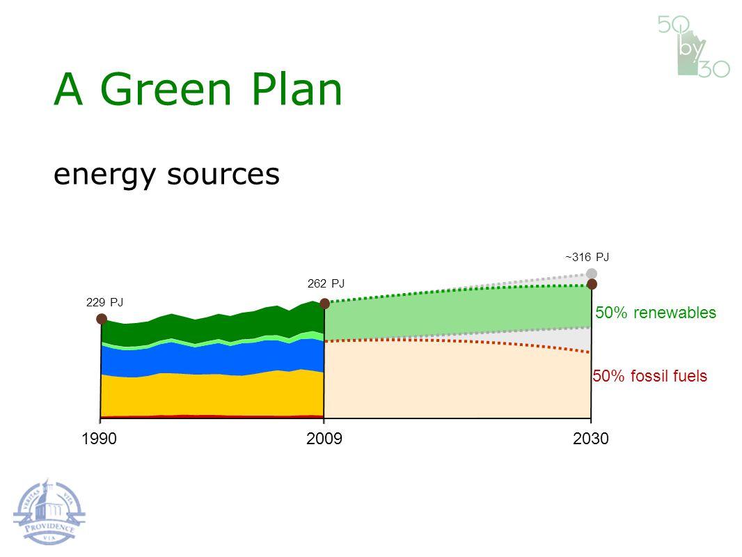 199020302009 229 PJ 262 PJ ~316 PJ 50% fossil fuels 50% renewables A Green Plan energy sources