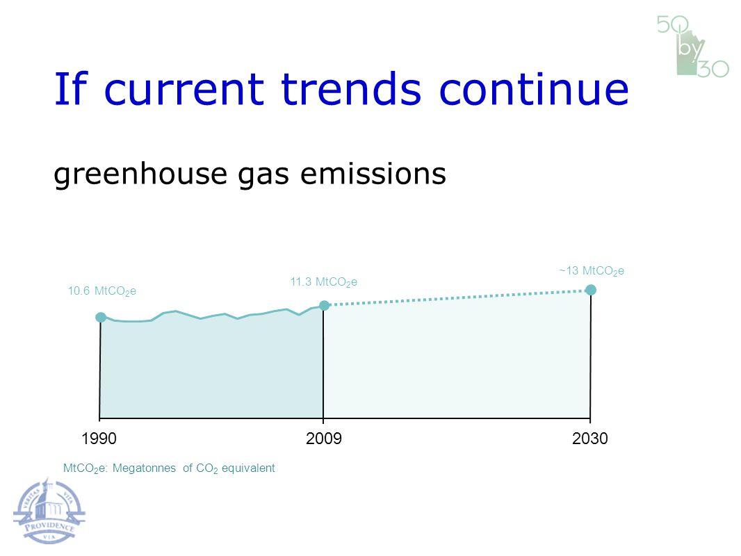 19902009 11.3 MtCO 2 e greenhouse gas emissions If current trends continue 10.6 MtCO 2 e MtCO 2 e: Megatonnes of CO 2 equivalent 2030 ~13 MtCO 2 e