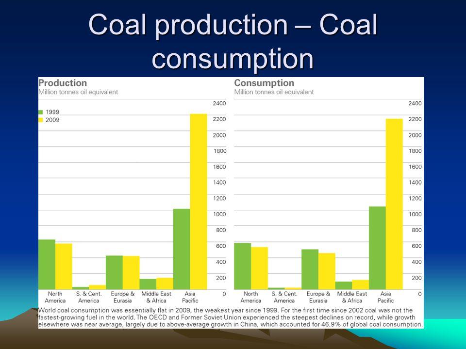 Coal production – Coal consumption
