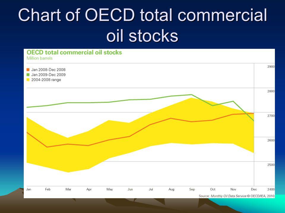 Chart of OECD total commercial oil stocks