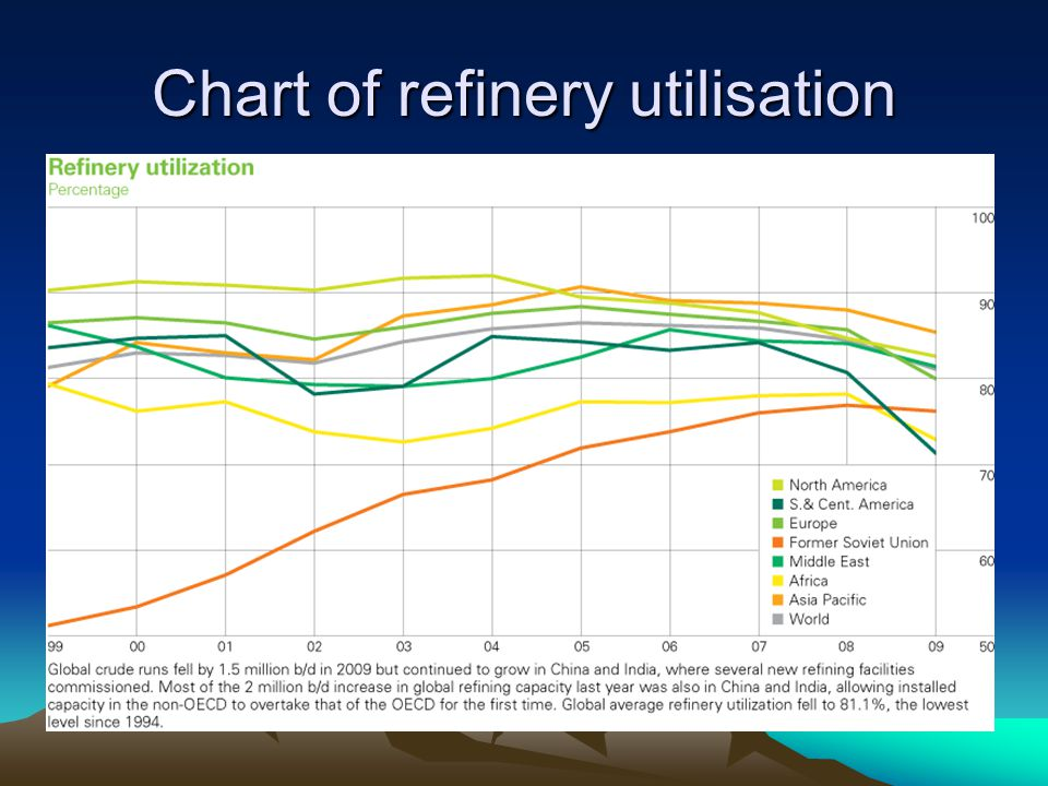Chart of refinery utilisation