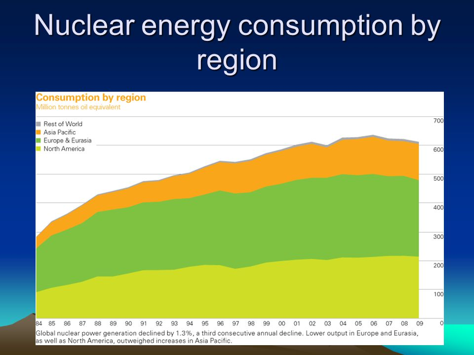 Nuclear energy consumption by region