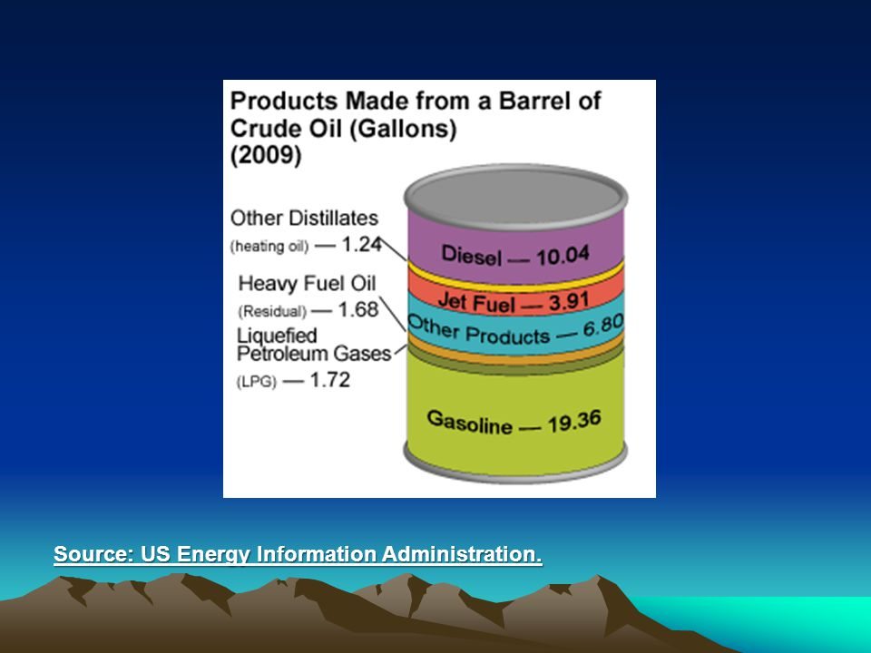 Source: US Energy Information Administration.