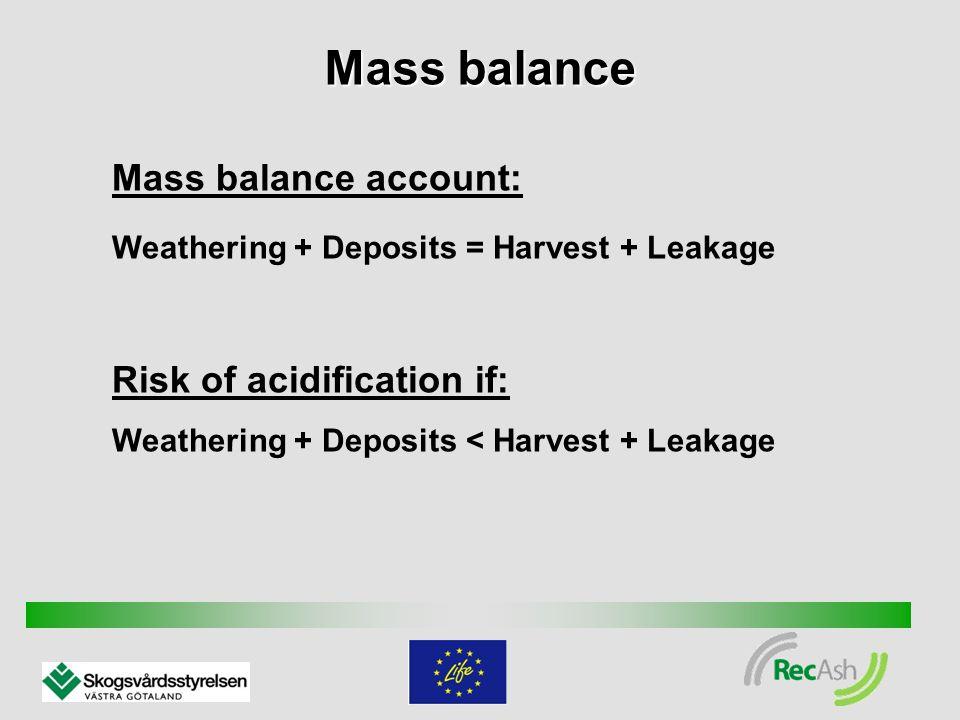 Mass balance account: Weathering + Deposits = Harvest + Leakage Risk of acidification if: Weathering + Deposits < Harvest + Leakage Mass balance