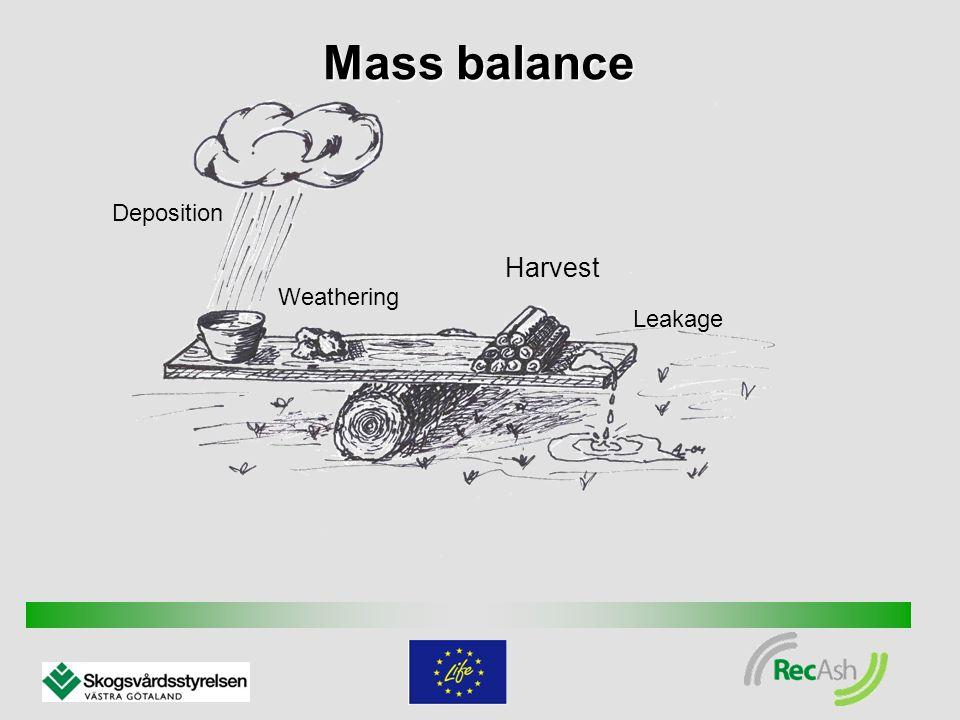 Deposition Weathering Harvest Leakage Mass balance