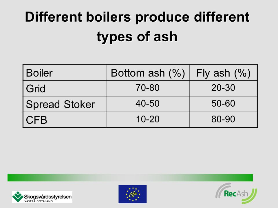 Different boilers produce different types of ash BoilerBottom ash (%)Fly ash (%) Grid 70-8020-30 Spread Stoker 40-5050-60 CFB 10-2080-90