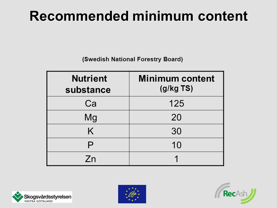 Recommended minimum content Nutrient substance Minimum content (g/kg TS) Ca125 Mg20 K30 P10 Zn1 (Swedish National Forestry Board)