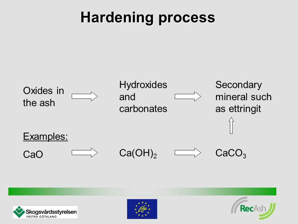 Hardening process Oxides in the ash Hydroxides and carbonates Secondary mineral such as ettringit Examples: CaO Ca(OH) 2 CaCO 3