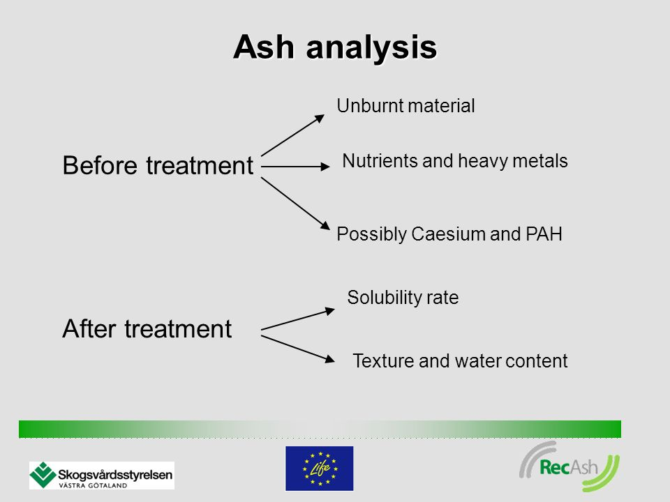 Ash analysis Before treatment Unburnt material Nutrients and heavy metals Possibly Caesium and PAH After treatment Solubility rate Texture and water content
