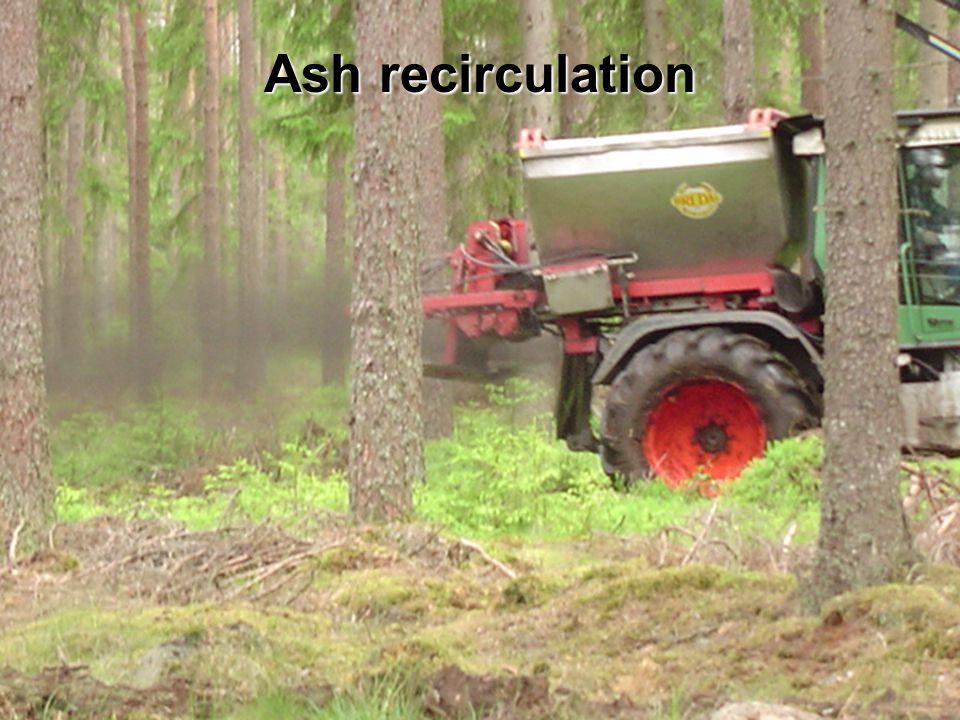Ash recirculation