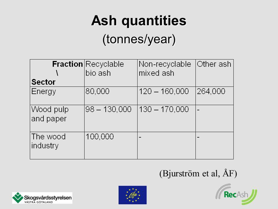 Ash quantities (tonnes/year) (Bjurström et al, ÅF)